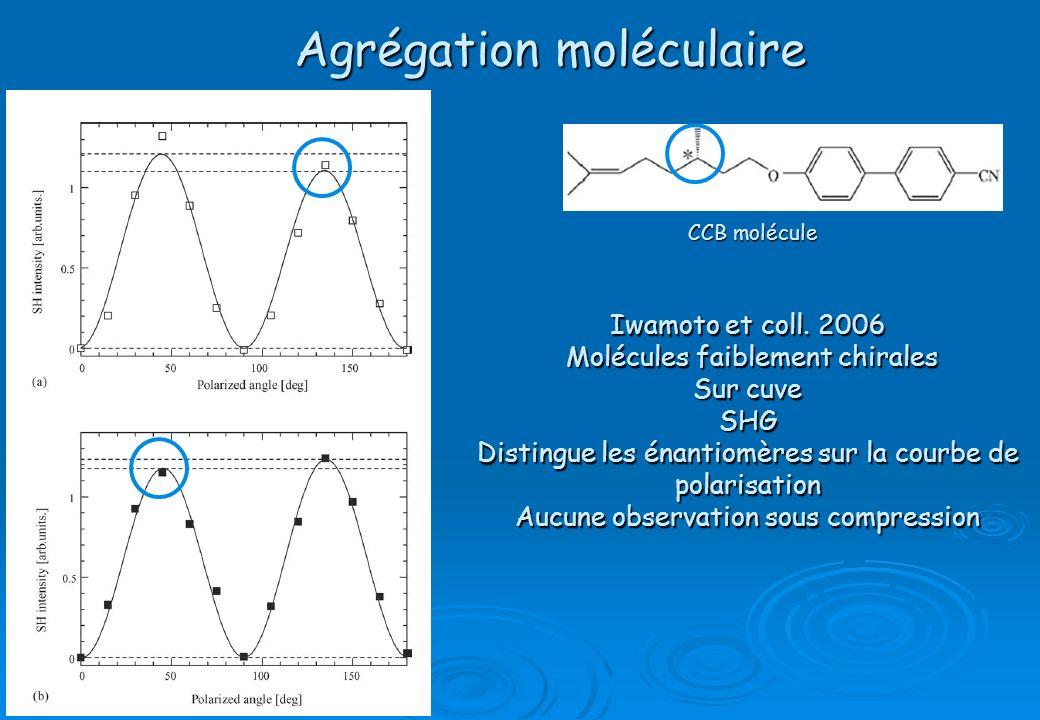 Agrégation moléculaire Iwamoto et coll. 2006 Molécules faiblement chirales Molécules faiblement chirales Sur cuve SHG Distingue les énantiomères sur l