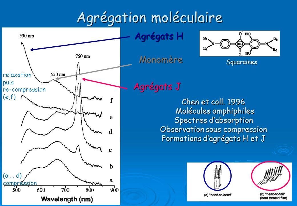 Agrégation moléculaire (a … d) compression relaxation puis re-compression (e,f) Agrégats H Agrégats J Squaraines Chen et coll. 1996 Molécules amphiphi