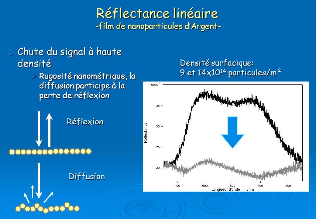 oChute du signal à haute densité Rugosité nanométrique, la diffusion participe à la perte de réflexion Rugosité nanométrique, la diffusion participe à
