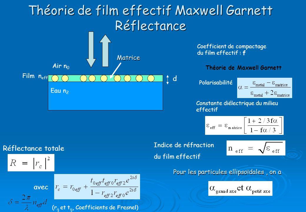Théorie de film effectif Maxwell Garnett Réflectance Eau n 2 Film n eff Air n 0 (r ij et t ij, Coefficients de Fresnel) Matrice avec d Réflectance tot