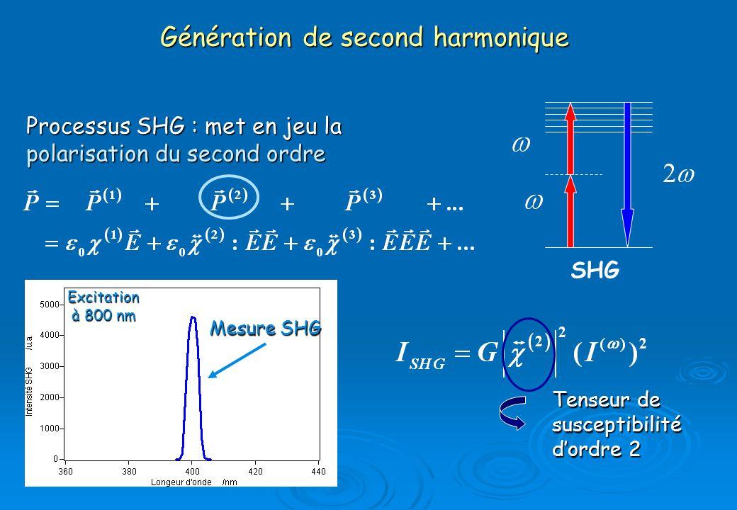 Génération de second harmonique Processus SHG : met en jeu la polarisation du second ordre SHG Tenseur de susceptibilité dordre 2 Mesure SHG Excitatio