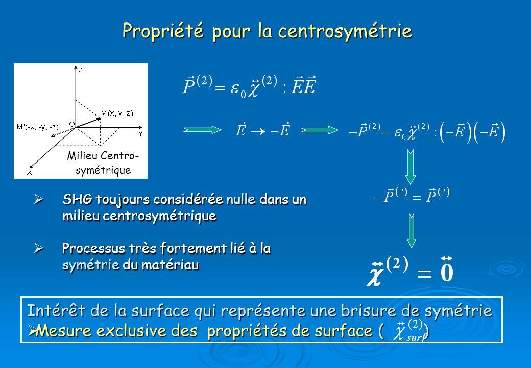 Propriété pour la centrosymétrie SHG toujours considérée nulle dans un milieu centrosymétrique SHG toujours considérée nulle dans un milieu centrosymé