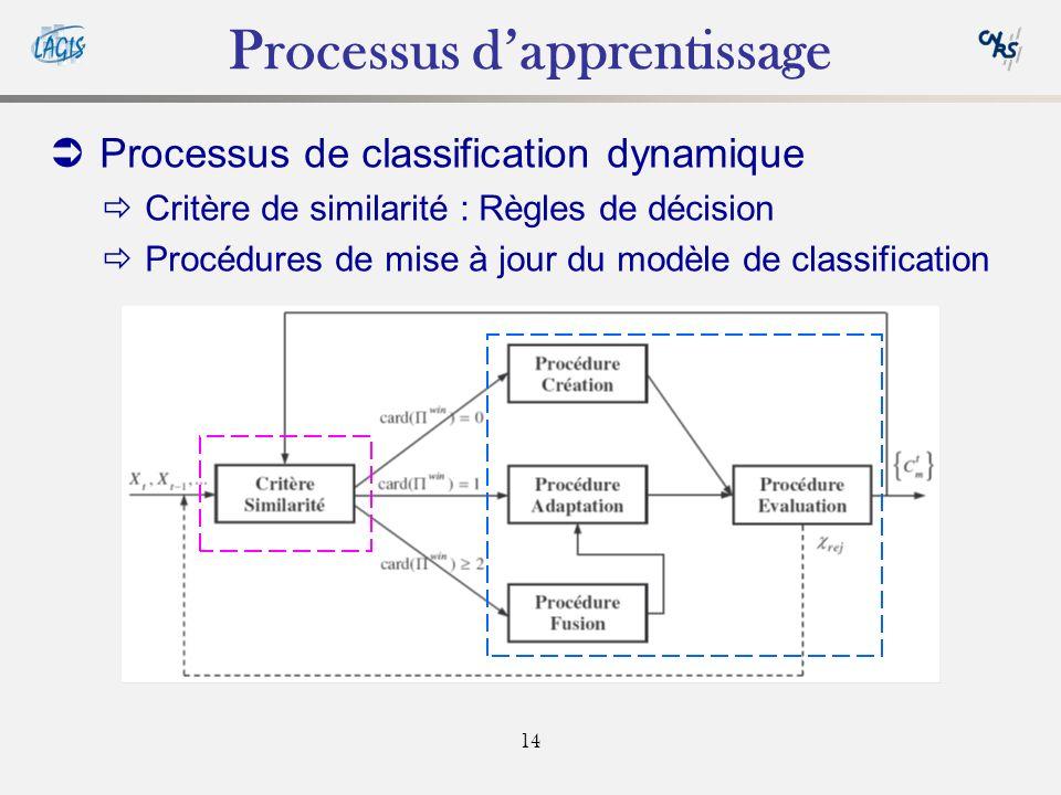 14 Processus dapprentissage Processus de classification dynamique Critère de similarité : Règles de décision Procédures de mise à jour du modèle de classification