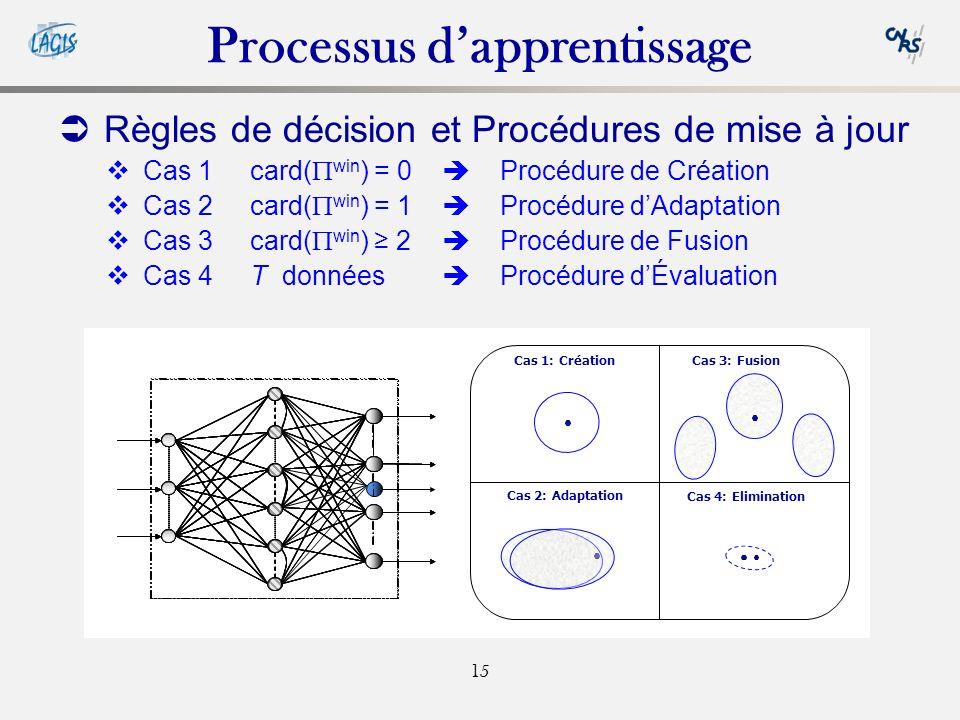 15 Règles de décision et Procédures de mise à jour Cas 1card( win ) = 0 Procédure de Création Cas 2card( win ) = 1 Procédure dAdaptation Cas 3card( win ) 2 Procédure de Fusion Cas 4T données Procédure dÉvaluation Cas 1: CréationCas 3: Fusion Cas 2: Adaptation Cas 4: Elimination Processus dapprentissage