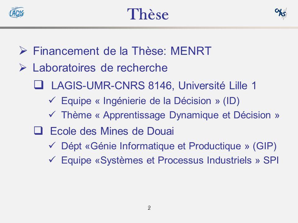 2 Financement de la Thèse: MENRT Laboratoires de recherche LAGIS-UMR-CNRS 8146, Université Lille 1 Equipe « Ingénierie de la Décision » (ID) Thème « Apprentissage Dynamique et Décision » Ecole des Mines de Douai Dépt «Génie Informatique et Productique » (GIP) Equipe «Systèmes et Processus Industriels » SPI Thèse