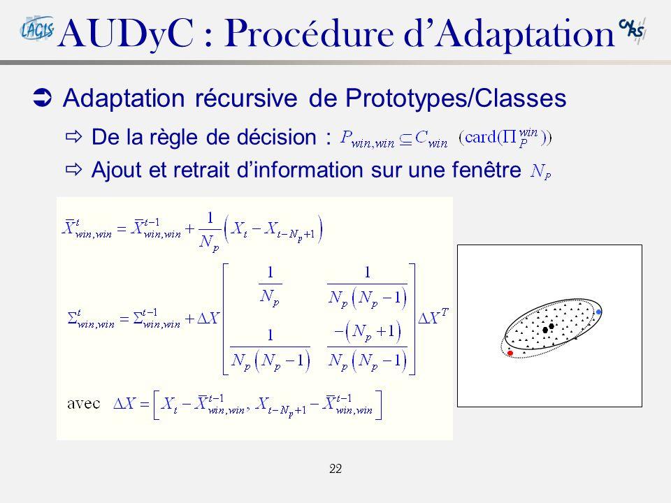 22 Adaptation récursive de Prototypes/Classes De la règle de décision : Ajout et retrait dinformation sur une fenêtre AUDyC : Procédure dAdaptation