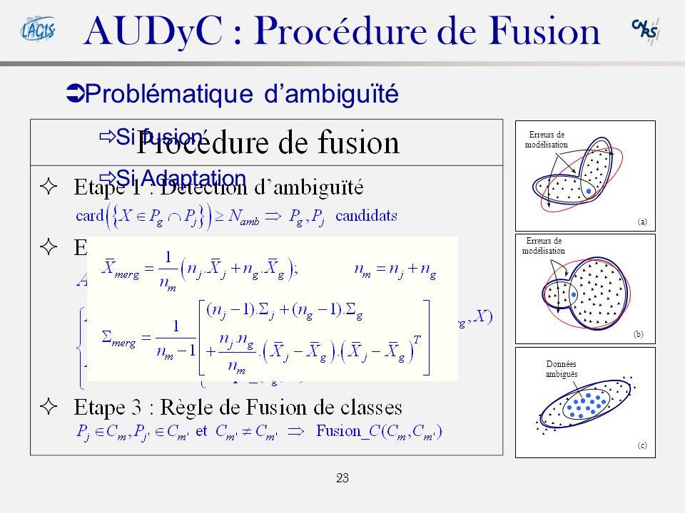 23 (c) (b) (a) AUDyC : Procédure de Fusion Données ambiguës Erreurs de modélisation Problématique dambiguïté Si fusion Si Adaptation