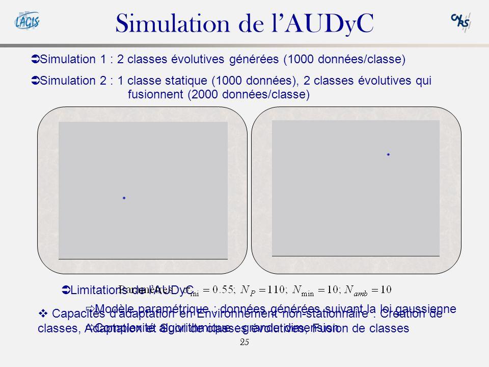 25 Simulation de lAUDyC Capacités dadaptation en Environnement non-stationnaire : Création de classes, Adaptation et Suivi de classes évolutives, Fusion de classes Simulation 1 : 2 classes évolutives générées (1000 données/classe) Simulation 2 : 1 classe statique (1000 données), 2 classes évolutives qui fusionnent (2000 données/classe) Limitations de lAUDyC Modèle paramétrique : données générées suivant la loi gaussienne Complexité algorithmique : grande dimension