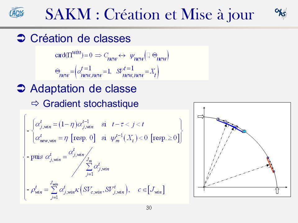 30 Création de classes Adaptation de classe Gradient stochastique SAKM : Création et Mise à jour