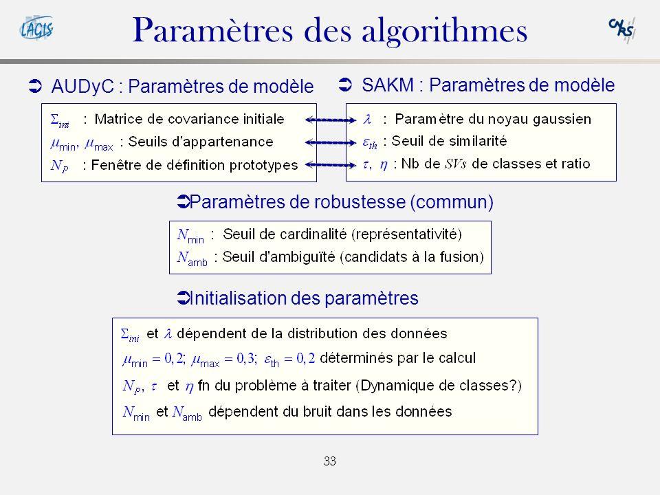 33 Paramètres des algorithmes AUDyC : Paramètres de modèle SAKM : Paramètres de modèle Paramètres de robustesse (commun) Initialisation des paramètres