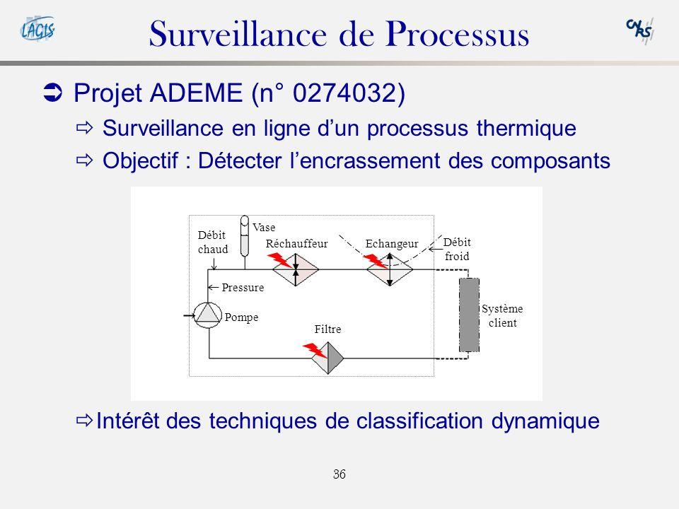 36 Surveillance de Processus Projet ADEME (n° 0274032) Surveillance en ligne dun processus thermique Objectif : Détecter lencrassement des composants Intérêt des techniques de classification dynamique Filtre RéchauffeurEchangeur Système client Pompe Débit chaud Débit froid Pressure Vase