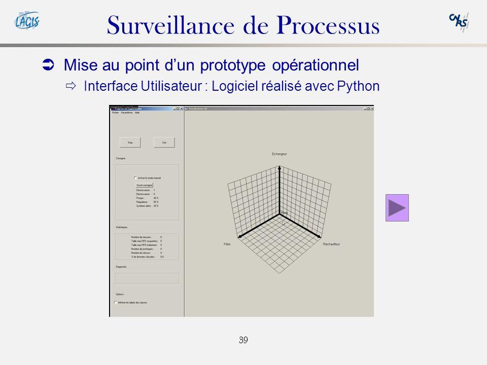 39 Surveillance de Processus Mise au point dun prototype opérationnel Interface Utilisateur : Logiciel réalisé avec Python