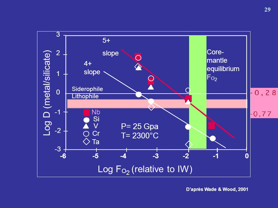 5+ slope 4+ slope Log F O 2 (relative to IW) Log D (metal/silicate) Siderophile Lithophile -6-5-4-3-20 0 1 2 3 -2 -3 Core- mantle equilibrium F O 2 Nb