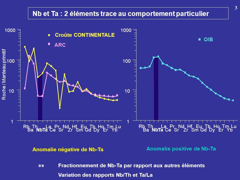 Na 2 0 +K 2 O (%) 0 10 9 8 7 6 5 4 3 2 1 3540455055 SiO2 (%) 17 < Nb/Ta <20 14 < Nb/Ta <17 Variations de Nb/Ta en fonction des teneurs en alcalins et SiO2 Relation avec le degré de fusion partielle