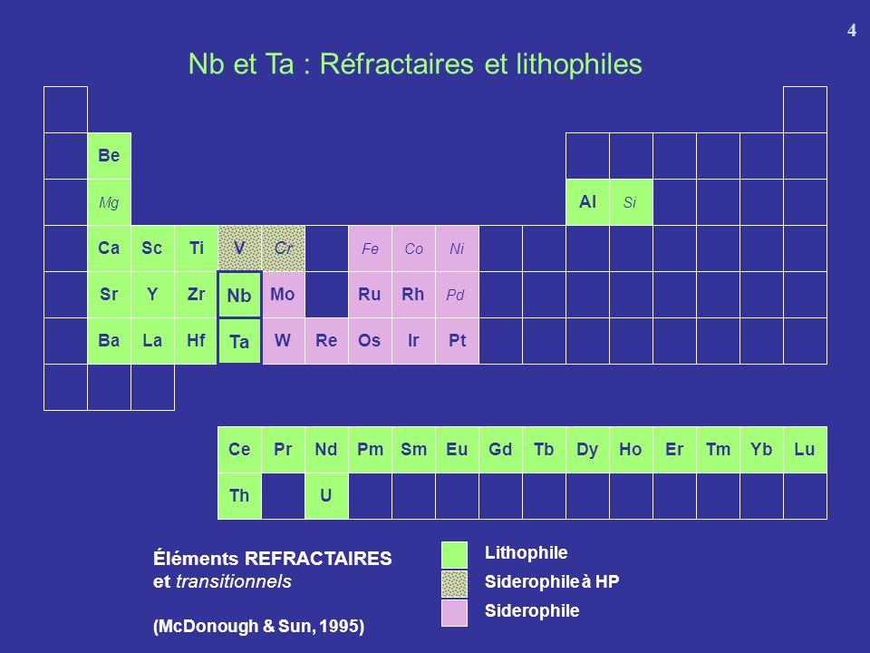 Nb Ta Chondrite : Terre non différenciée Nb et Ta lithophiles Nb Ta Noyau Terre silicatée = Manteau primitif (Nb/Ta) chondritique = (Nb/Ta) Terre silicatée Implications de leur caractère réfractaire et lithophile (Nb/Ta) terre globale = (Nb/Ta) reste du système solaire 5 Nb et Ta réfractaires