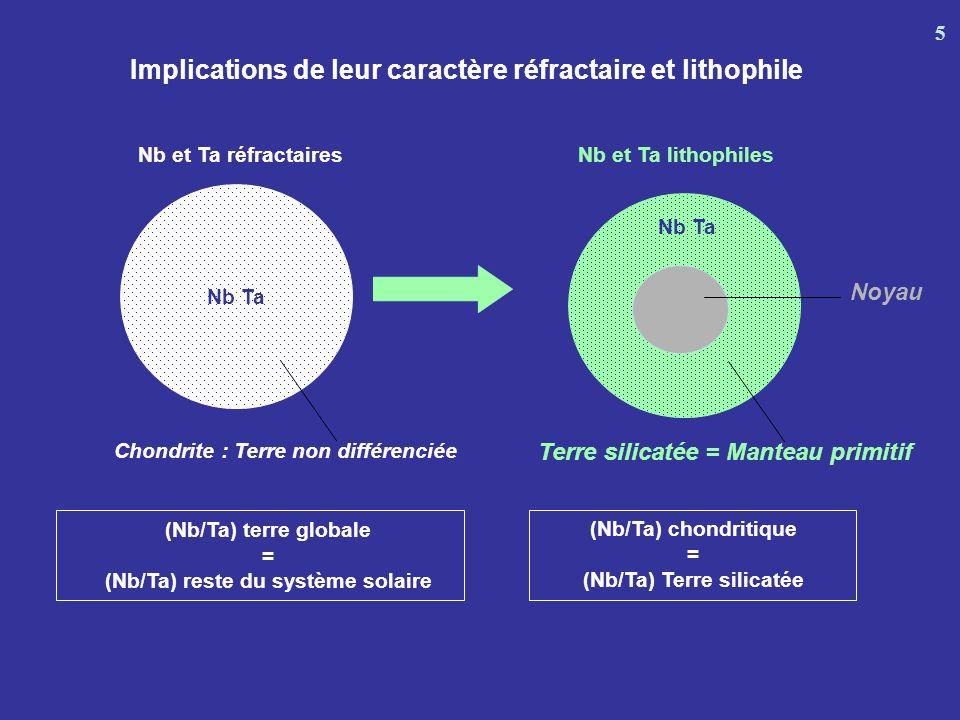 Arcs continentaux et intra-océaniques Lithosphère mantellique MORB Komatiites Croûte continentale supérieure Croûte continentale inférieure OIB Nb/Th (0,5) 8,4 90 95 4 20 35 13 16 90 23 55 30 7 55 60 Nb/Ta (1) 17,5 0,01 0,1 10 100 1000 1 1 1 1 1 1 1