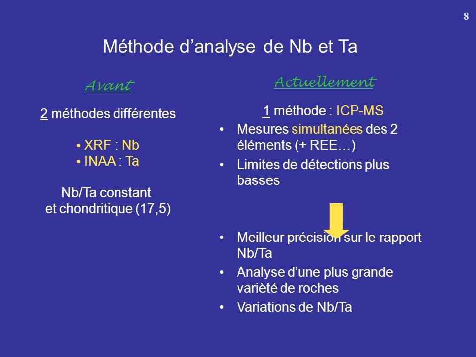 Sélection des échantillons analysés par ICP-MS 9