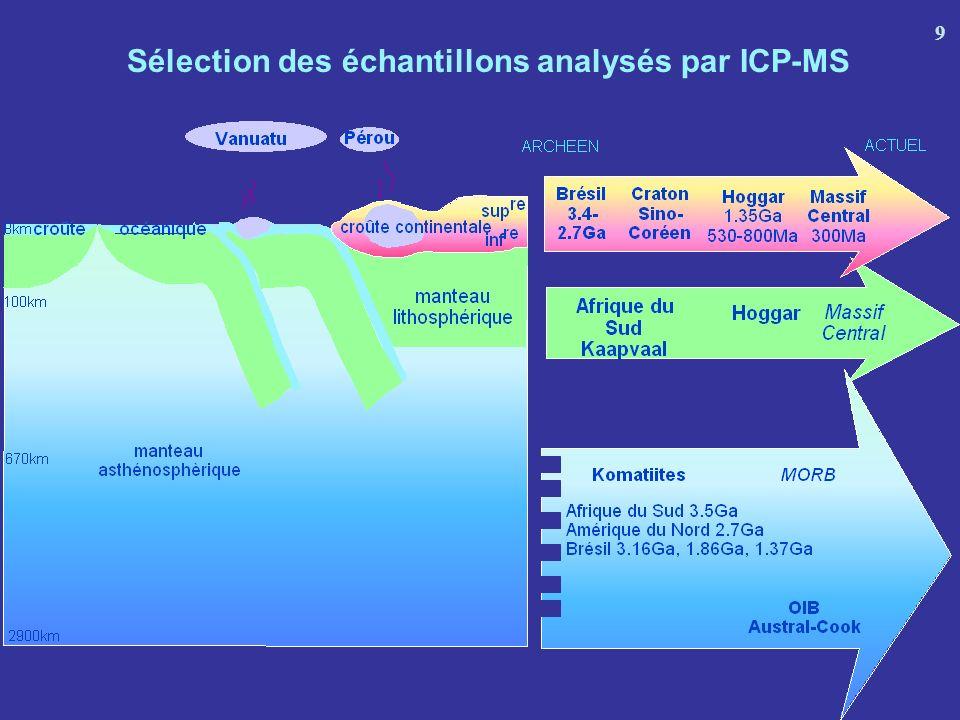 CONCLUSION Pour la plupart des réservoirs de la Terre silicatée : Nb/Ta infrachondritique (<17,5) Seule, la couche à linterface croûte/manteau (croûte inférieure + manteau lithosphérique) : Nb/Ta suprachondritique dû à la migration de faibles fractions de liquides ne contrebalance pas les valeurs infrachondritiques de Nb/Ta Candidats pour le réservoir caché à Nb/Ta suprachondritique : Un réservoir non alimenté par les subductions et qui ne participe pas à la genèse des OIB (Nb/Ta) arcs = (Nb/Ta)manteau convectif (Nb/Ta) faible de la croûte continentale nest pas un héritage de la subduction Pas de composant mantellique à Nb/Ta élevé dans la source des OIB Le noyau