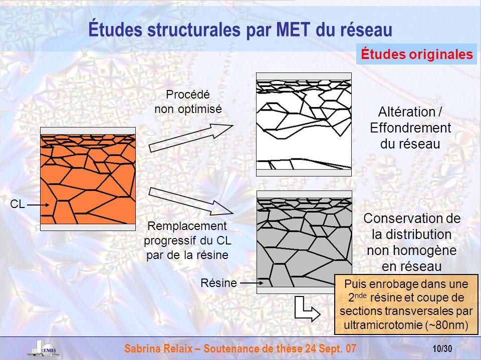 Sabrina Relaix – Soutenance de thèse 24 Sept. 07 10/30 Études structurales par MET du réseau Études originales Procédé non optimisé CL Résine Altérati