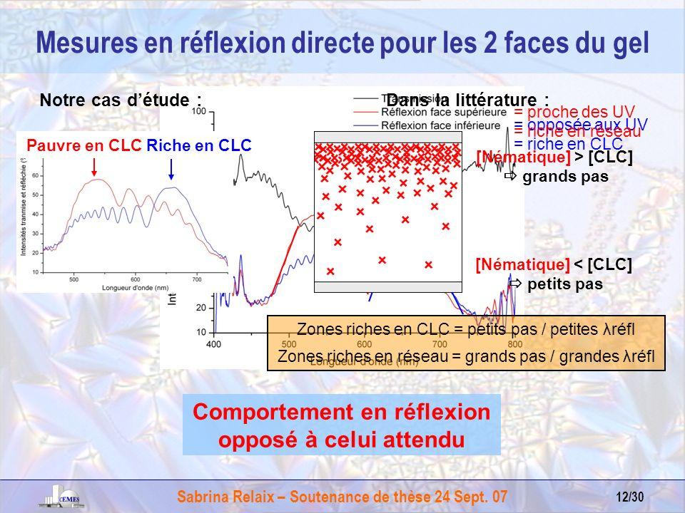 Sabrina Relaix – Soutenance de thèse 24 Sept. 07 12/30 = opposée aux UV = riche en CLC [Nématique] > [CLC] grands pas Mesures en réflexion directe pou