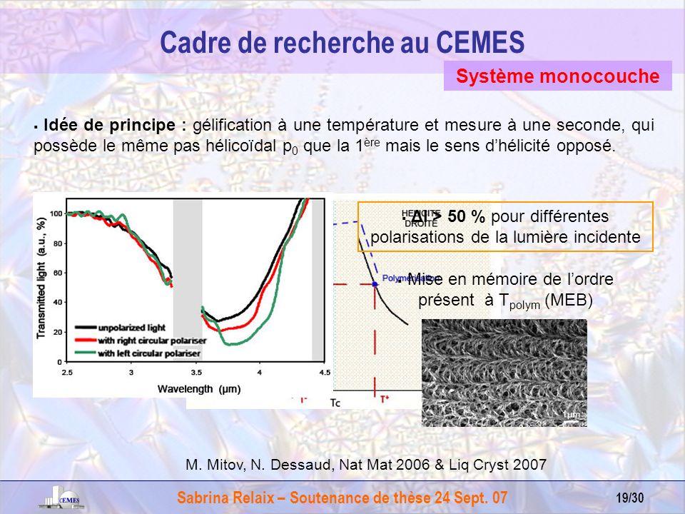 Sabrina Relaix – Soutenance de thèse 24 Sept. 07 19/30 Cadre de recherche au CEMES Idée de principe : gélification à une température et mesure à une s