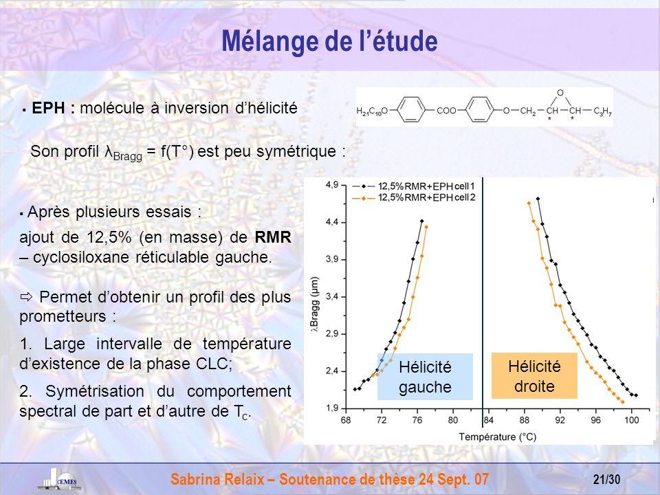 Sabrina Relaix – Soutenance de thèse 24 Sept. 07 21/30 TcTc EPH : molécule à inversion dhélicité Son profil λ Bragg = f(T°) est peu symétrique : Après