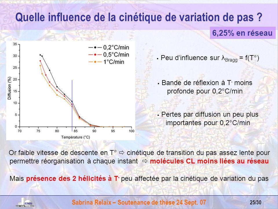 Sabrina Relaix – Soutenance de thèse 24 Sept. 07 25/30 Pertes par diffusion un peu plus importantes pour 0,2°C/min Quelle influence de la cinétique de