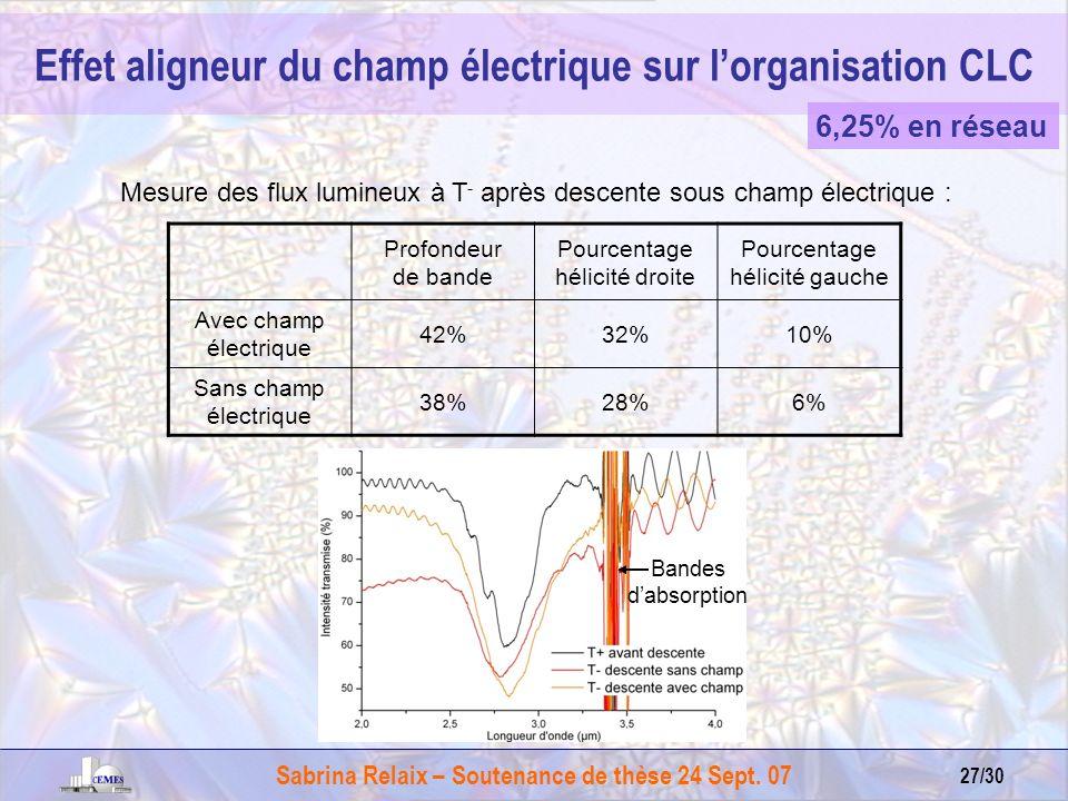 Sabrina Relaix – Soutenance de thèse 24 Sept. 07 27/30 Mesure des flux lumineux à T - après descente sous champ électrique : Profondeur de bande Pourc