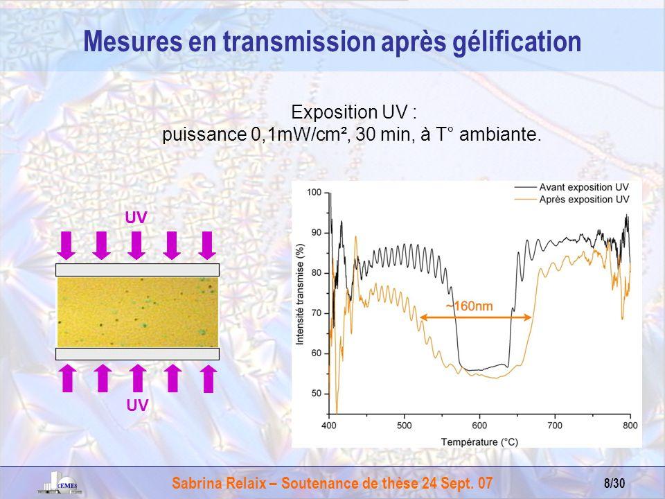 Sabrina Relaix – Soutenance de thèse 24 Sept. 07 8/30 UV Exposition UV : puissance 0,1mW/cm², 30 min, à T° ambiante. Mesures en transmission après gél