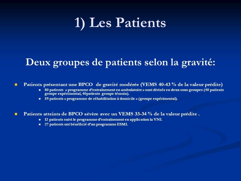 1) Les Patients Deux groupes de patients selon la gravité: Patients présentant une BPCO de gravité modérée (VEMS 40-43 % de la valeur prédite) 80 pati
