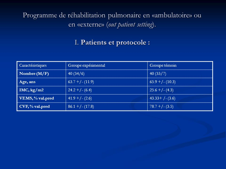 Programme de réhabilitation pulmonaire en «ambulatoire» ou en «externe» (out patient setting). I. Patients et protocole : CaractéristiquesGroupe expér
