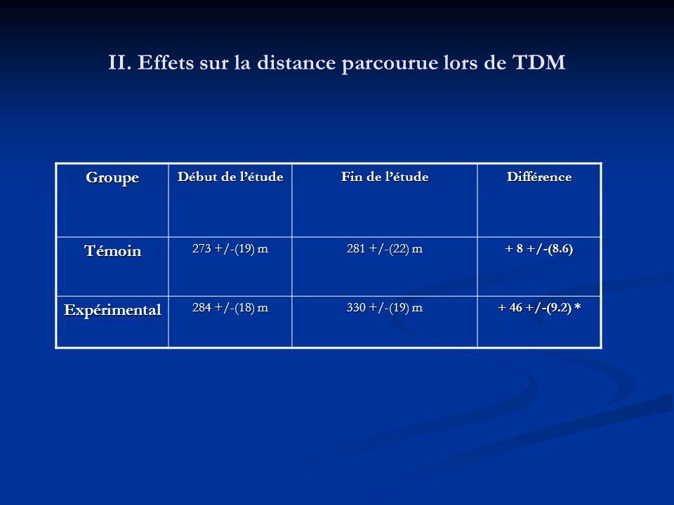 II. Effets sur la distance parcourue lors de TDM Groupe Début de létude Fin de létude Différence Témoin 273 +/-(19) m 281 +/-(22) m + 8 +/-(8.6) Expér