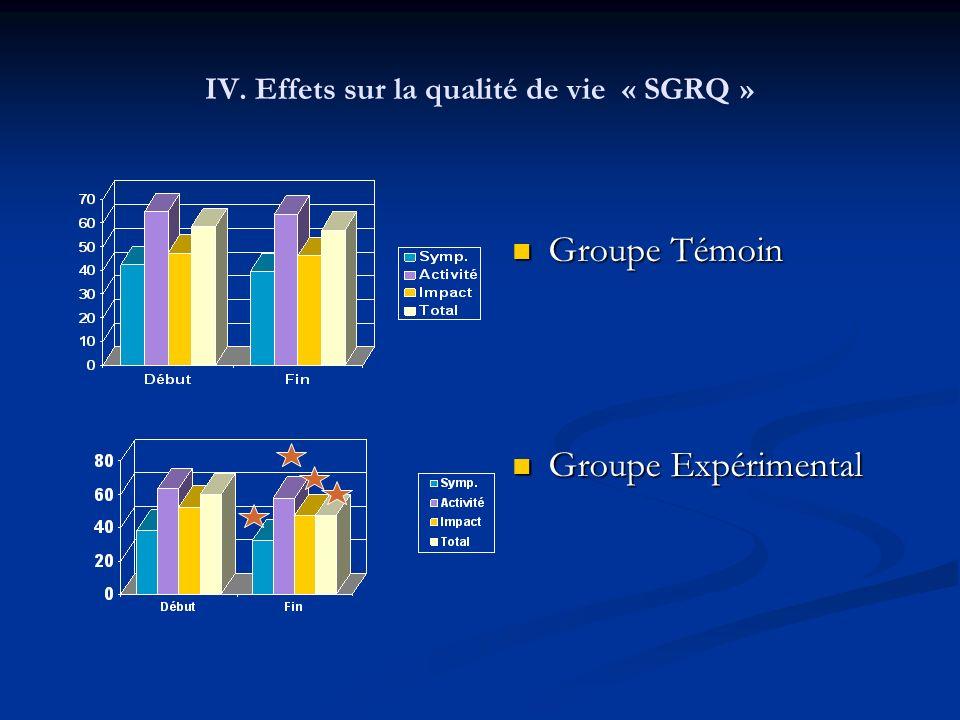 IV. Effets sur la qualité de vie « SGRQ » Groupe Témoin Groupe Expérimental