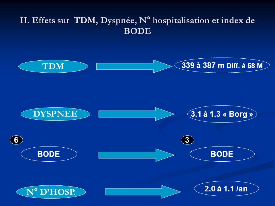 II. Effets sur TDM, Dyspnée, N° hospitalisation et index de BODE BODE 63 339 à 387 m Diff. à 58 M 3.1 à 1.3 « Borg » 2.0 à 1.1 /an TDM DYSPNEE N° DHOS