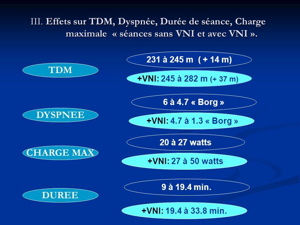 III. Effets sur TDM, Dyspnée, Durée de séance, Charge maximale « séances sans VNI et avec VNI ». 231 à 245 m ( + 14 m) 6 à 4.7 « Borg » 20 à 27 watts