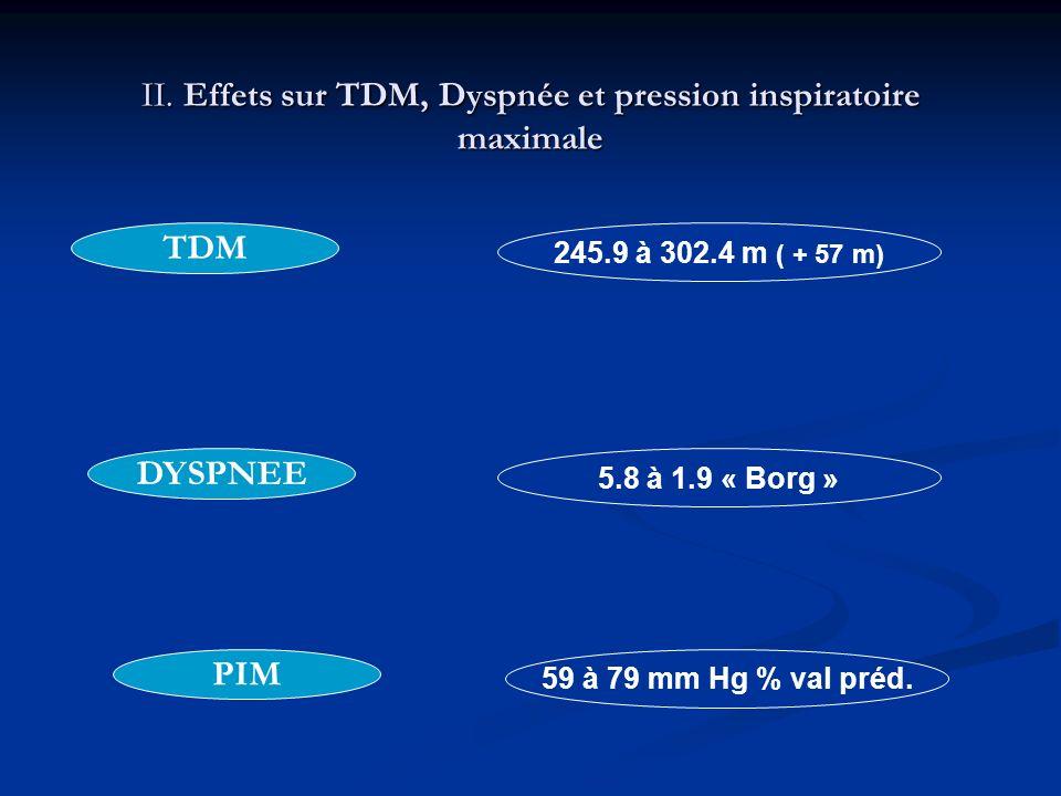 II. Effets sur TDM, Dyspnée et pression inspiratoire maximale 245.9 à 302.4 m ( + 57 m) 5.8 à 1.9 « Borg » 59 à 79 mm Hg % val préd. TDM DYSPNEE PIM