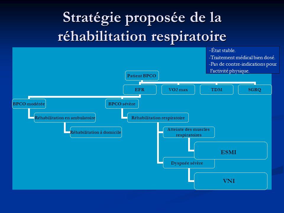 Stratégie proposée de la réhabilitation respiratoire Patient BPCO EFR BPCO modérée Réhabilitation en ambulatoire Réhabilitation à domicile BPCO sévère
