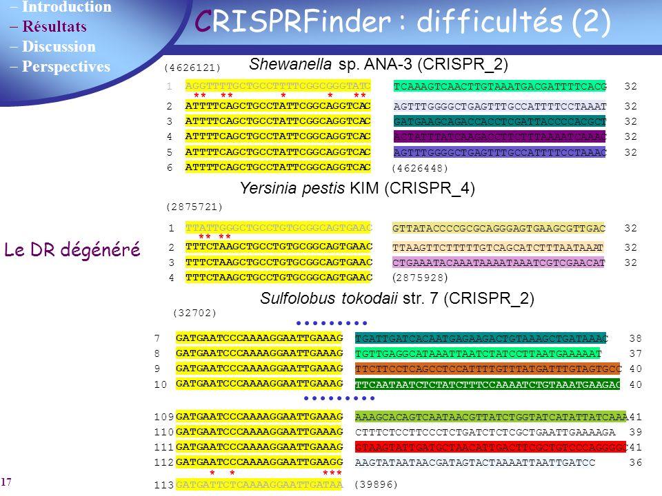 Introduction Résultats Discussion Perspectives 17 CRISPRFinder : difficultés (2) 1 AGGTTTTGCTGCCTTTTCGGCGGGTATC TCAAAGTCAACTTGTAAATGACGATTTTCACG 32 2