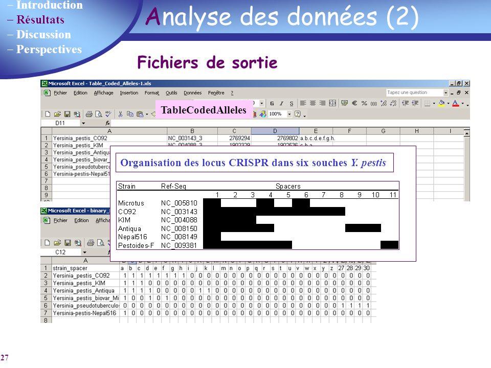 Introduction Résultats Discussion Perspectives 27 Analyse des données (2) TableCodedAlleles Fichier binaire Organisation des locus CRISPR dans six sou