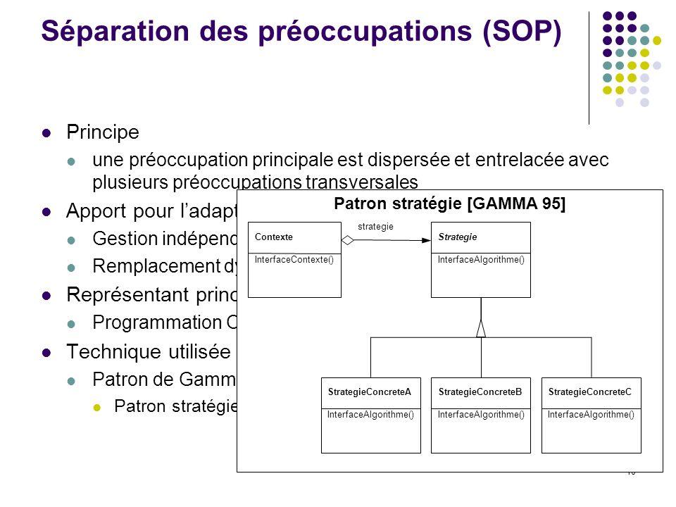 10 Séparation des préoccupations (SOP) Principe une préoccupation principale est dispersée et entrelacée avec plusieurs préoccupations transversales Apport pour ladaptabilité Gestion indépendante des préoccupations transversales Remplacement dynamique dune préoccupation Représentant principal Programmation Orientée Aspect (AOP) Technique utilisée en SOP Patron de Gamma Patron stratégie Patron stratégie [GAMMA 95] Contexte InterfaceContexte() Strategie InterfaceAlgorithme() StrategieConcreteA InterfaceAlgorithme() StrategieConcreteB InterfaceAlgorithme() StrategieConcreteC InterfaceAlgorithme() strategie