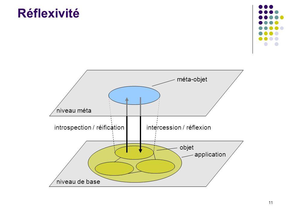 11 introspection / réificationintercession / réflexion niveau de base objet application méta-objet niveau méta Réflexivité
