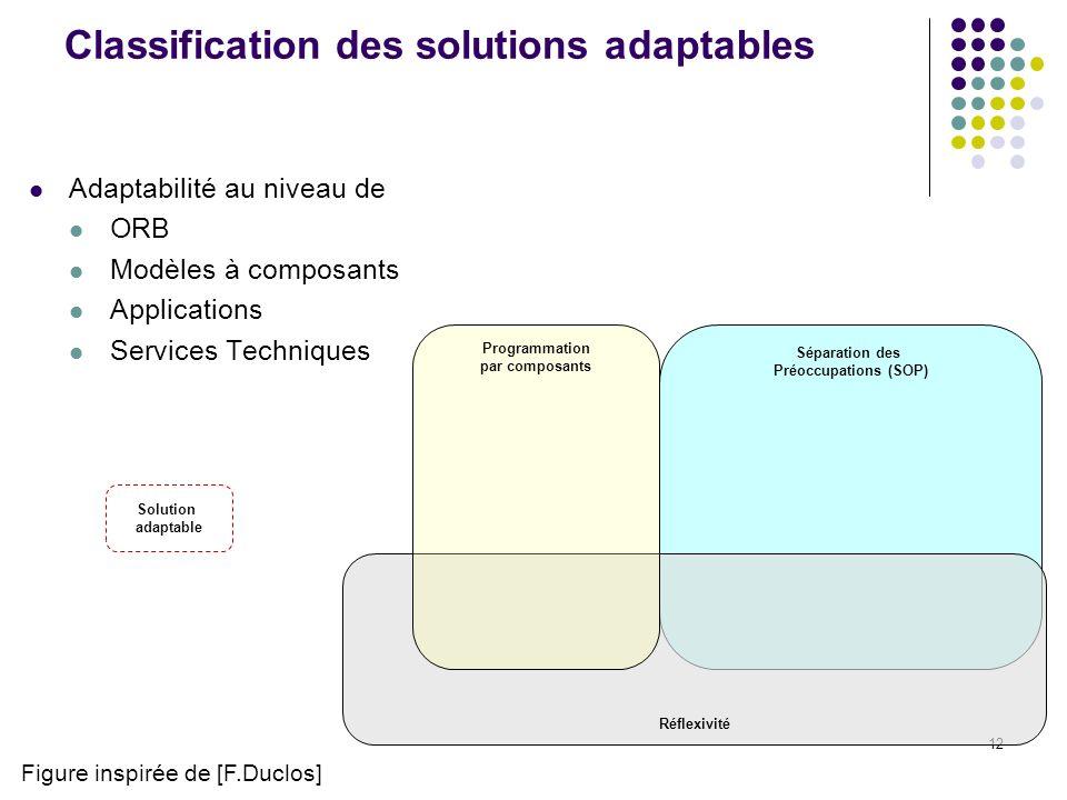 12 Classification des solutions adaptables Adaptabilité au niveau de ORB Modèles à composants Applications Services Techniques Figure inspirée de [F.Duclos] Solution adaptable Séparation des Préoccupations (SOP) Réflexivité Programmation par composants