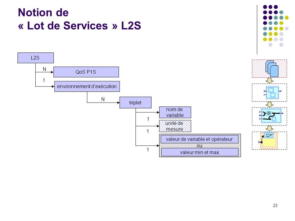 23 Notion de « Lot de Services » L2S L2S QoS P1S N environnement dexécution N 1 triplet nom de variable unité de mesure ou valeur min et max valeur de variable et opérateur 1 1 1