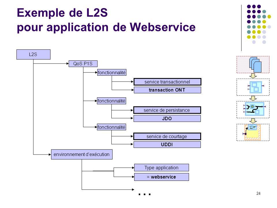24 Exemple de L2S pour application de Webservice L2S environnement dexécution QoS P1S fonctionnalité service transactionnel transaction ONT fonctionnalité service de persistance JDO Type application = webservice fonctionnalité service de courtage UDDI …