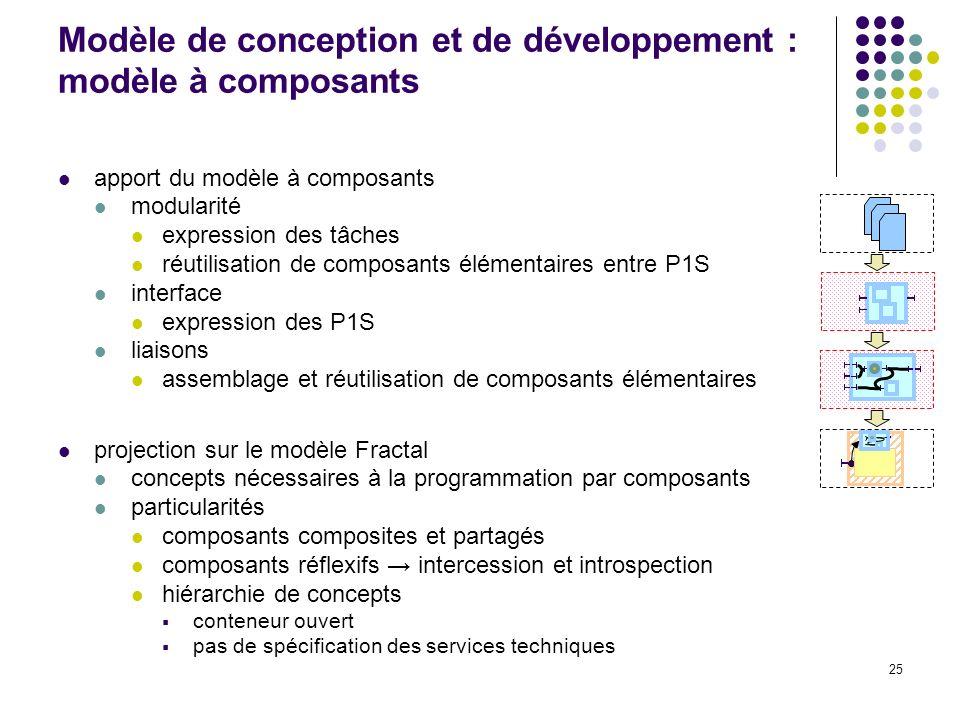 25 Modèle de conception et de développement : modèle à composants apport du modèle à composants modularité expression des tâches réutilisation de composants élémentaires entre P1S interface expression des P1S liaisons assemblage et réutilisation de composants élémentaires projection sur le modèle Fractal concepts nécessaires à la programmation par composants particularités composants composites et partagés composants réflexifs intercession et introspection hiérarchie de concepts conteneur ouvert pas de spécification des services techniques