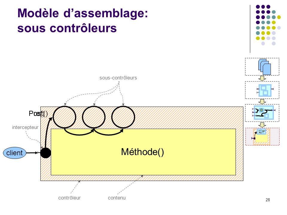 28 intercepteur contenucontrôleur Modèle dassemblage: sous contrôleurs CA sous-contrôleurs client Méthode() Pre()Post()