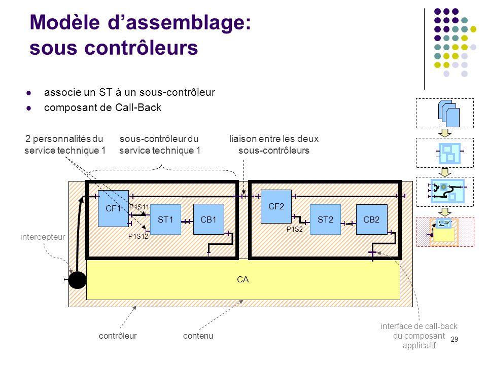 29 intercepteur contenucontrôleur Modèle dassemblage: sous contrôleurs CA associe un ST à un sous-contrôleur composant de Call-Back ST2 CB2 CF2 P1S2 liaison entre les deux sous-contrôleurs interface de call-back du composant applicatif P1S11 CF1 CB1 P1S12 sous-contrôleur du service technique 1 2 personnalités du service technique 1 ST1