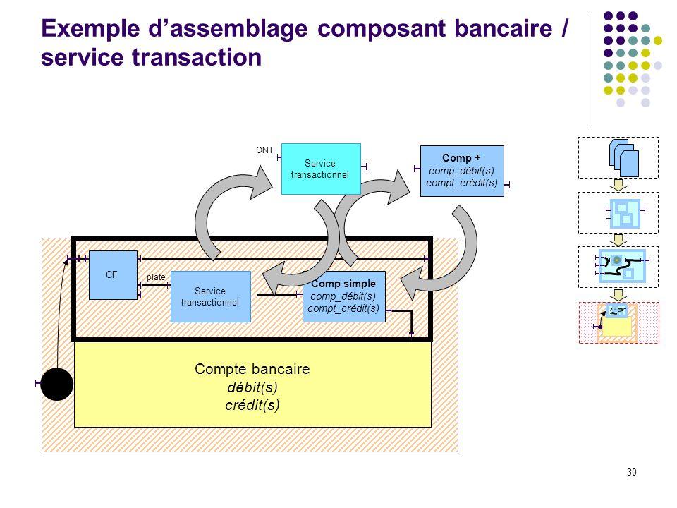 30 Compte bancaire débit(s) crédit(s) Exemple dassemblage composant bancaire / service transaction Comp simple comp_débit(s) compt_crédit(s) plate Service transactionnel CF Comp + comp_débit(s) compt_crédit(s) Service transactionnel ONT