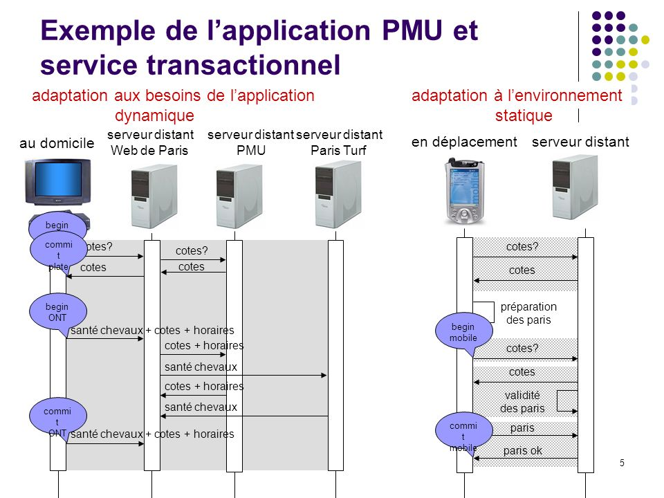 5 Exemple de lapplication PMU et service transactionnel serveur distant Paris Turf au domicile serveur distant PMU serveur distant Web de Paris cotes.