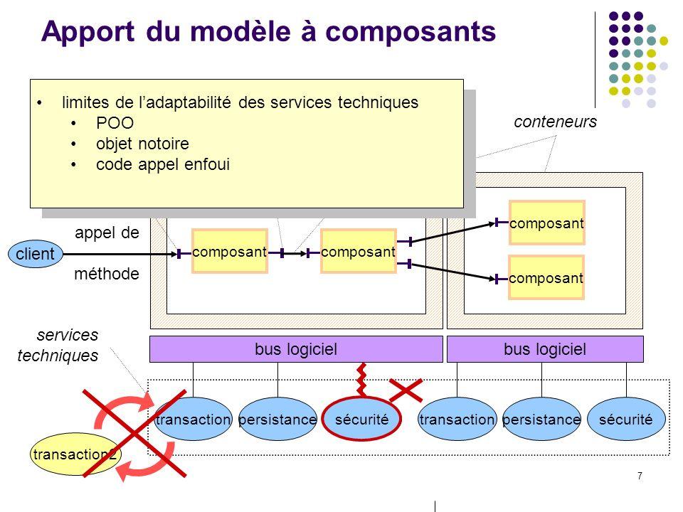48 Perspectives à court terme Assurer la continuité dans le changement de P1S composant de « contexte » Outils pour développeur de lapplication déterminer les besoins applicatifs des services techniques préciser la P1S aide au découpage du service